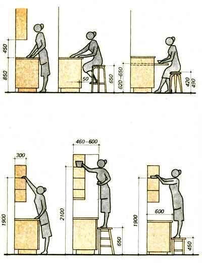 Как сделать кухню своими руками пошаговая инструкция