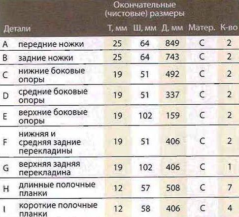 Список материалов