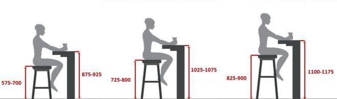 Стандарты высоты барных стоек и стульев