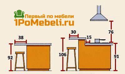 Высота барной стойки с кухонным гарнитуром