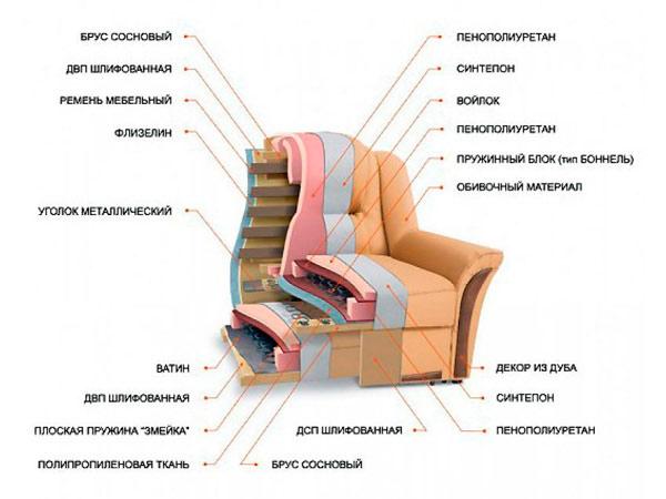 Структура дивана в разрезе