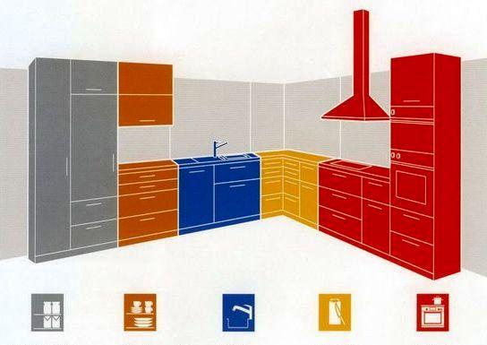 Разделение зон в кухонном гарнитуре