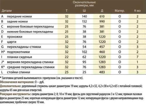 Список материалов для лавки со спинкой