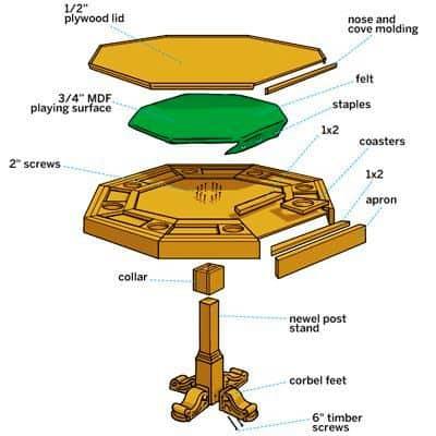 Схема покерного стола